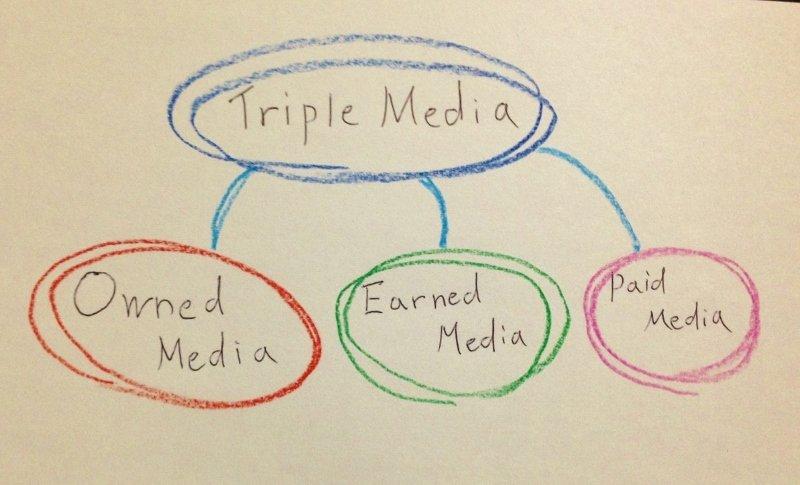トリプルメディアの類型 オウンドメディアなど