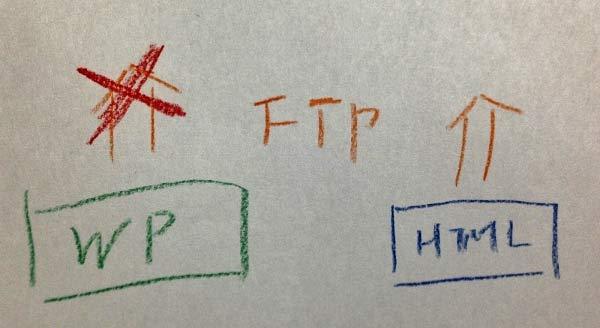 WordPressはページ作成時にFTPアップロードなどが不要