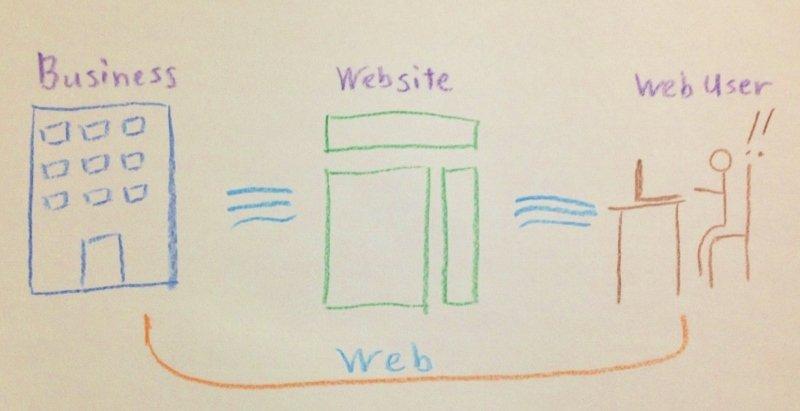Webマーケティングツールとしてのホームページ(ウェブサイト)