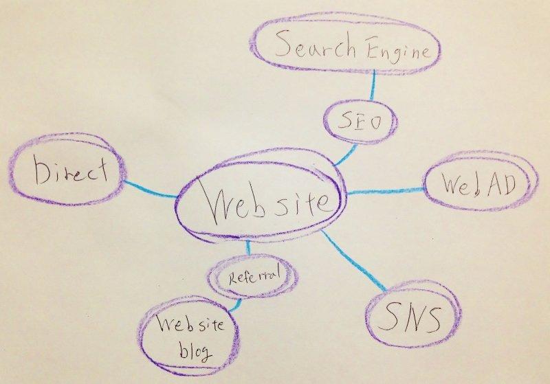 Webマーケティングのコアとしてのホームページ(ウェブサイト)
