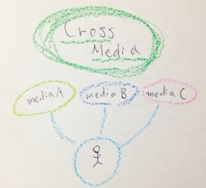 クロスメディア