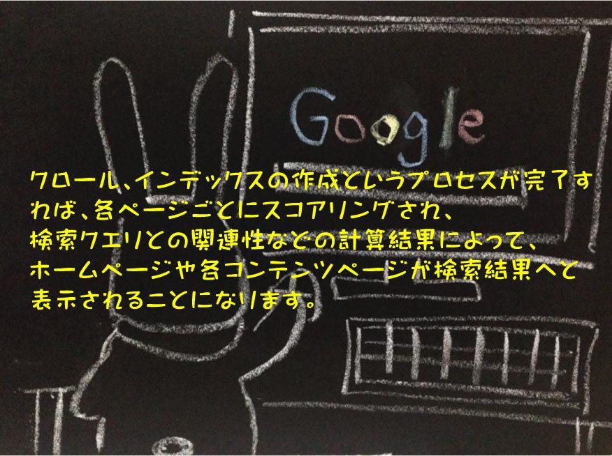 検索結果への表示とSEO